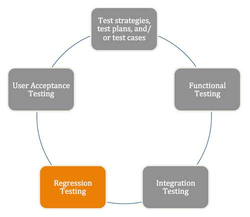 Regression Testing Services