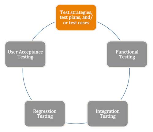 Test Strategies, Test Plans, & Test Cases