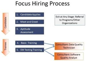 focusrecruitmentprocess